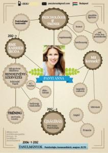 Kreatív CV